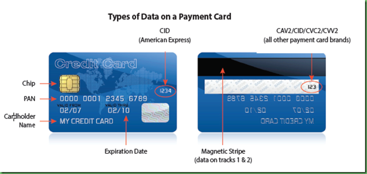 credit_card_data