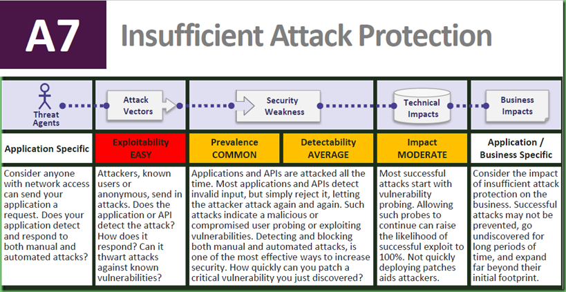 OWASP_Insufficient_protection